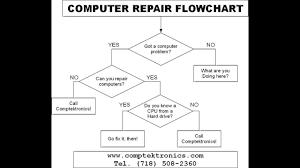 Basic Computer Flow Chart Computer Repair Flowchart Youtube