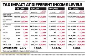 Income Tax For Fy 2017 18 Or Ay 2018 19