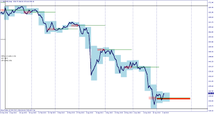 July 2013 Gold Price Action Retracing June Losses