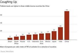 India Bad China Air Pollution Chart Compared India Ian