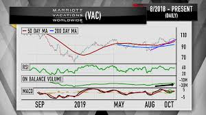 Live Stock Volume Chart Jim Cramer Performances Of These Luxury Brands Show