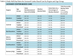 Child Care Budget Template Child Care Center Budget Template Best Photos Of Day Care Monthly