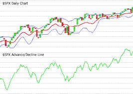 Advance Decline Line Learn The Stock Market