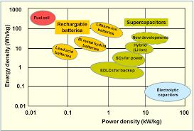 File Supercapacitors Vs Batteries Chart Png Wikimedia Commons