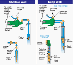 deep well jet pump diagram images shallow well jet pump deep well jet pump installation diagram wiring diagram