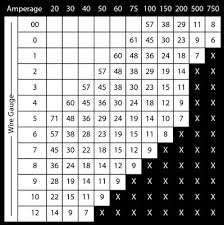 wire gauge chart for car audio systems dummies image0 png