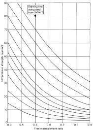 Cement Density Chart Ce Blog Concrete Mixed Design Method Bs Method