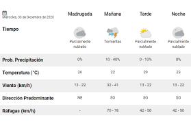 Se espera un junio con precipitaciones por debajo de la norma en la región oriental y temperaturas mínimas en la norma en todo el país. Clima Pronostico Del Tiempo Para Hoy Miercoles 30 De Diciembre La 100