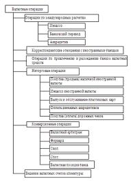 Дипломная работа Валютные операции банка на примере АО  Дипломная работа Валютные операции банка на примере АО Казкоммерцбанк ru