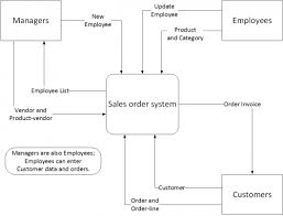 context diagram   it portfolio managementexample context diagram  pdf
