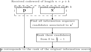 Flow Chart Of The Decoding Process Download Scientific