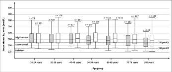 Age Stratifi Ed Serum Vitamin B12 Levels Of Men And Women