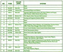 97 saturn fuse panel diagram 97 trailer wiring diagram for auto saturn l300 fuse box on 97 saturn fuse panel diagram