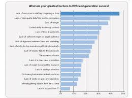 Lead Generation A Complete Guide Marketo