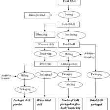 Flow Diagram Of Processing Of Spices And Aromatic Herbs