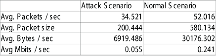 Bytes Chart Comparison Chart Of Bot Investigation Attack S Cenario