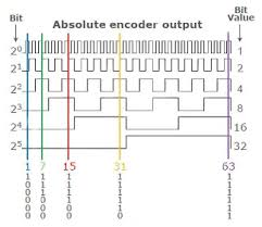 absolute encoder wiring absolute image wiring diagram motion sensing via rotary shaft encoders digikey on absolute encoder wiring
