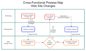 Example Of Functional Chart Cross Functional Process Map Web Site Changes