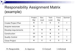 Responsibilities Assignment Matrix