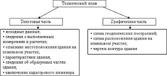 Подготовка сведений для государственного кадастрового учета   имеет титульный лист и содержание оформляется в бумажном и электронном видах удостоверяется печатью и подписью кадастрового инженера рис 17