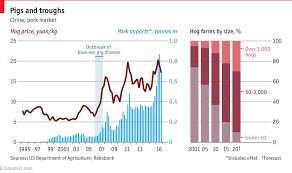 Daily Chart China Launches A Pork Price Index To Smooth