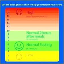 Hba1c Conversion To Blood Sugar Chart Hba1c Conversion Chart Elegant Free Blood Sugar Chart