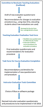 Evaluation Sample Form Ideas Teacher Preschool Resume Common App