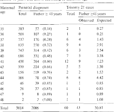 Table 4 From Paternal Age And Downs Syndrome Data From