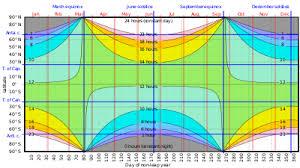 Sunrise Equation Wikipedia