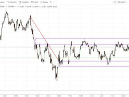Forex Realtime Charts Real Time Forex Trading Definition And Tactics