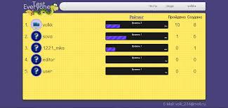 Система тестирования или А какую тему мне взять Песочница  Рейтинг пользователей