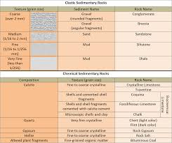 Geology Rock Identification Chart Sedimentary Rocks Writework