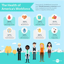 Check Out A Snapshot Of The Health Status Of Americas