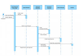 Sequence Diagram Visio Business Process Flow Chart Visio 2010 Unique Creating Cross