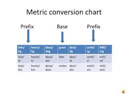 Ppt Metric Conversion Chart Powerpoint Presentation Id