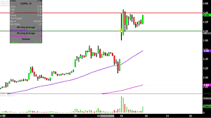 Geron Corporation Gern Stock Chart Technical Analysis For 03 19 18