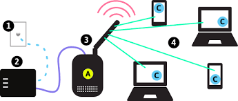 Network Devices Types Of Wireless Networks