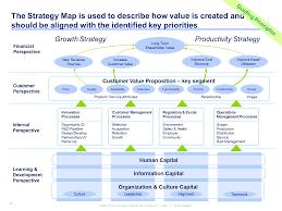 Corporate Business Plan Template It Strategic Plan Template Strategy Map Strategic