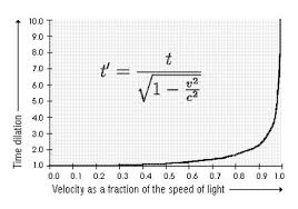 speed of light equation chemistry. is negligible for common speeds we are familiar with on earth, but it increases dramatically and asymptotically as you approach the speed of light . equation chemistry s