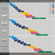 Bow Thruster Selection Charts