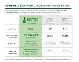 Bank Interest Rates Comparison Chart Savings Accounts Interest Rates Redwood Credit Union