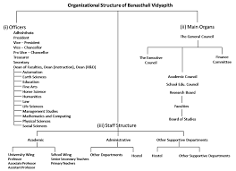 Mnit Org Chart Management Welcome To Banasthali Vidyapith