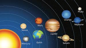 Planet Alignment Chart Connection Between Planets Astrology Astrology Charts