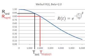 Sample Size Calculator Binomial Reliability Demonstration Test