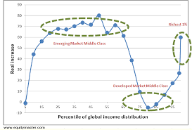 Elephant Chart Inequality Deglobalisation The Answer To Inequality Outside View By