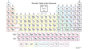 color periodic table of the elements with charges