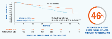 Rituxan Infusion Rate Chart Prima Trial Efficacy And Safety Rituxan Rituximab Hcp