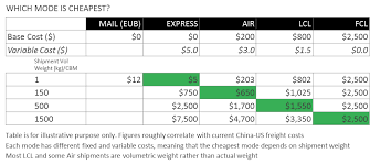 Ups Shipping Estimate Chart Shipping From China To The Us The Complete Guide Freightos
