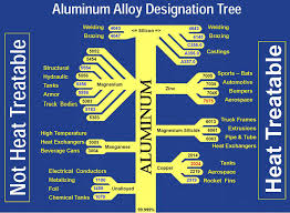 Cast Aluminum Grades Chart Fabricating Metalworking