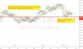Rio Tinto Stock Price Chart Rio Stock Price And Chart Lse Rio Tradingview